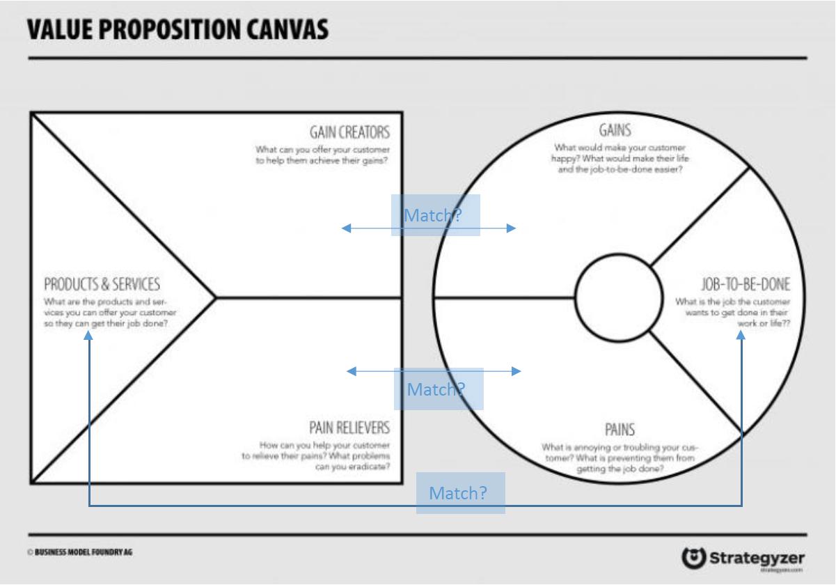 顧客價值主張工具使用-價值配適圖