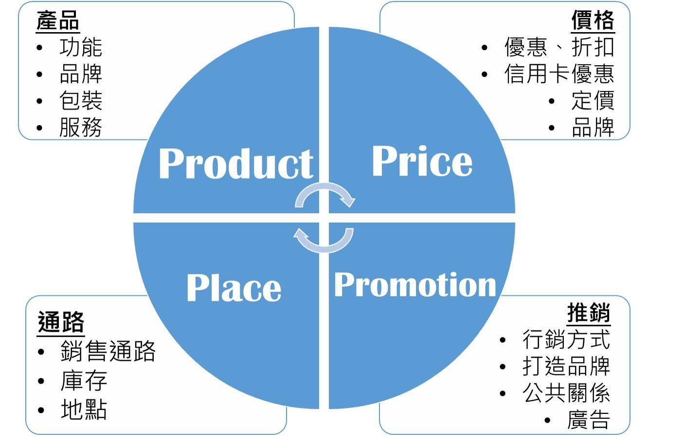內容行銷-行銷流程