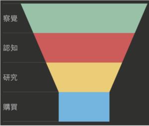 行銷策略案例-內容行銷漏斗