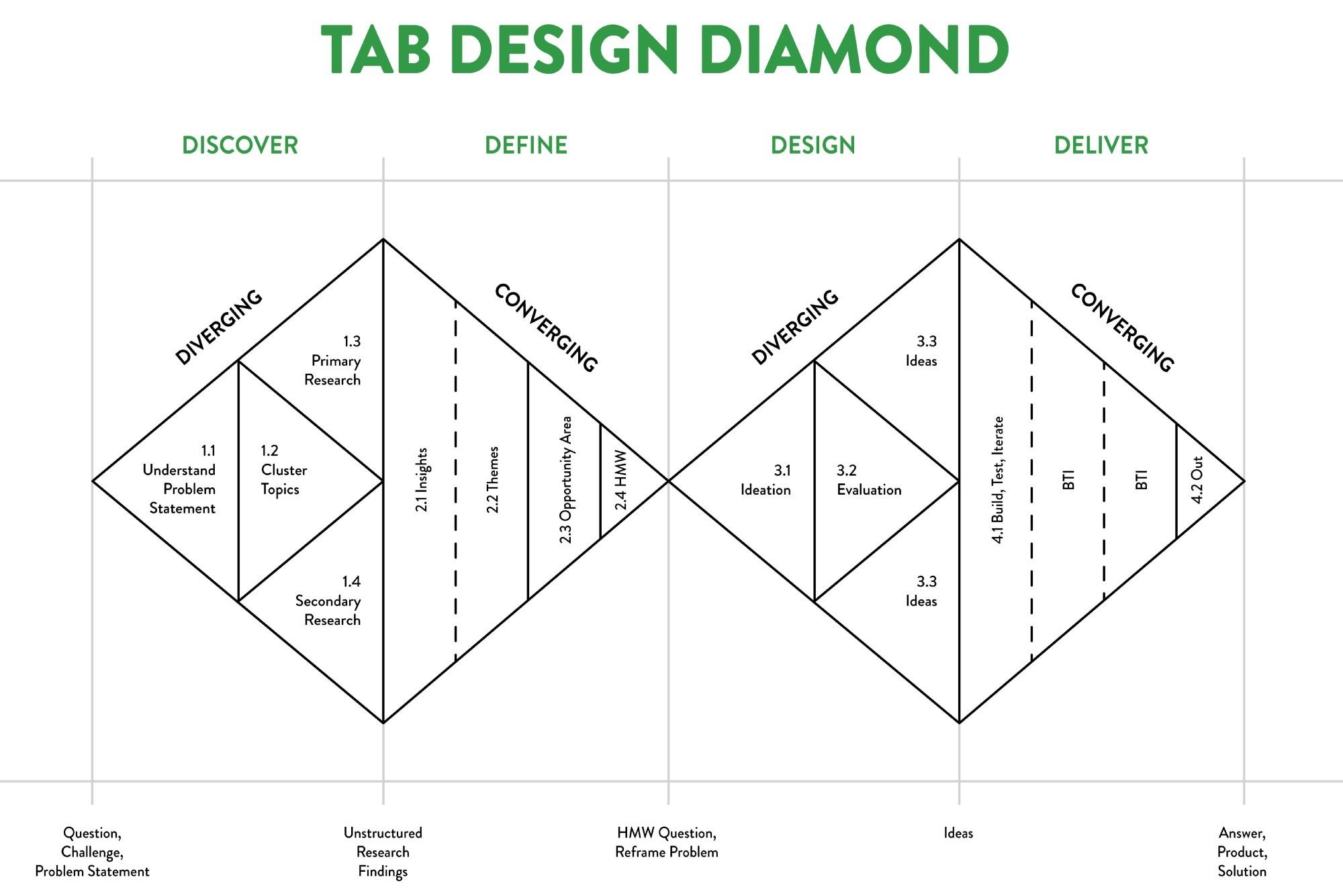 顧客價值主張工具使用-DesignThinking