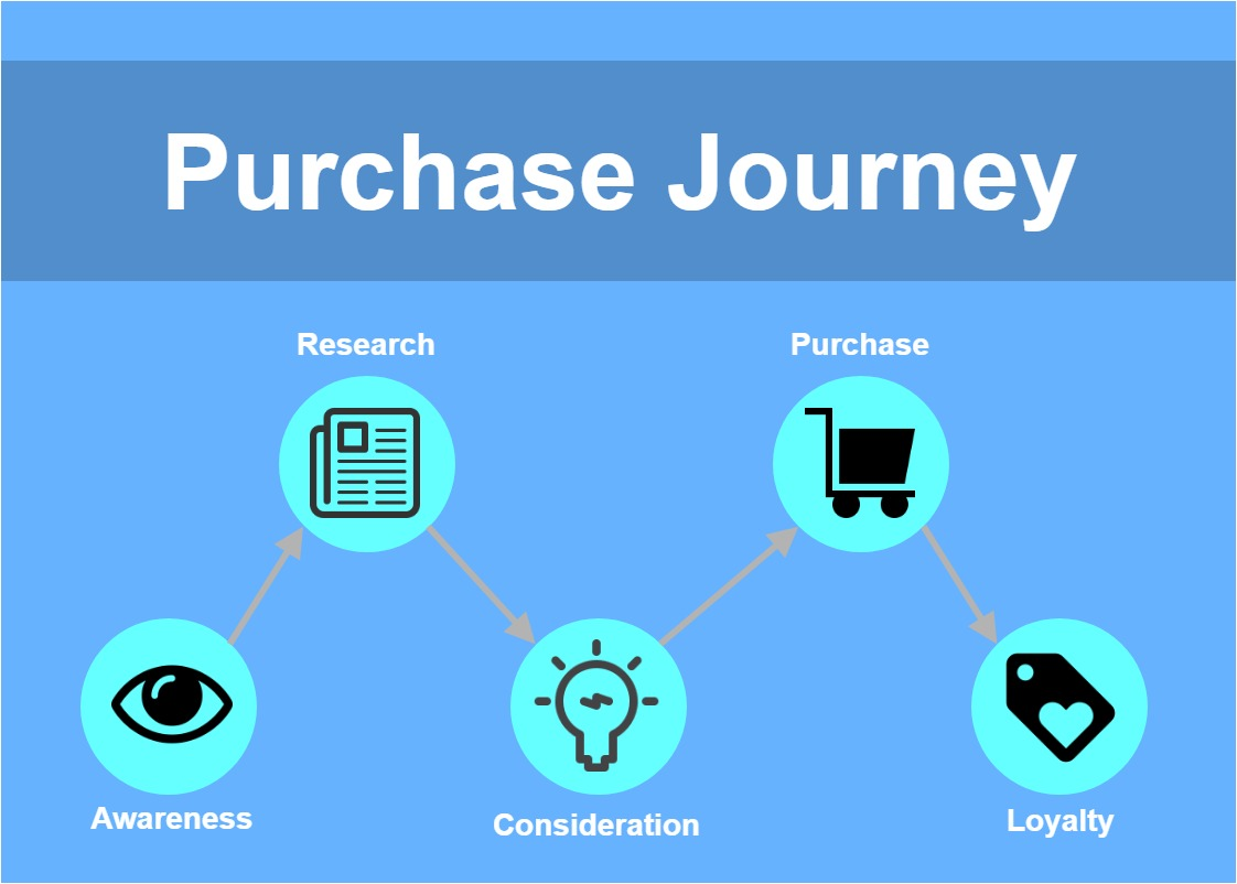 Purchase Journey-ContentMarketing內容行銷