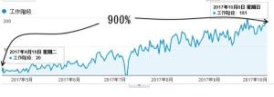 SEO優化- 流量成長