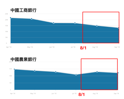 Google演算法更新對中國銀行網站流量影響