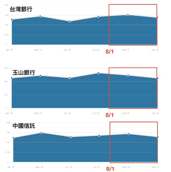 Google演算法更新對台灣銀行網站流量影響