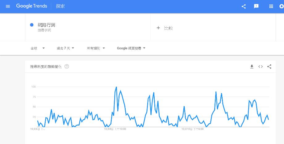 google趨勢-網路行銷