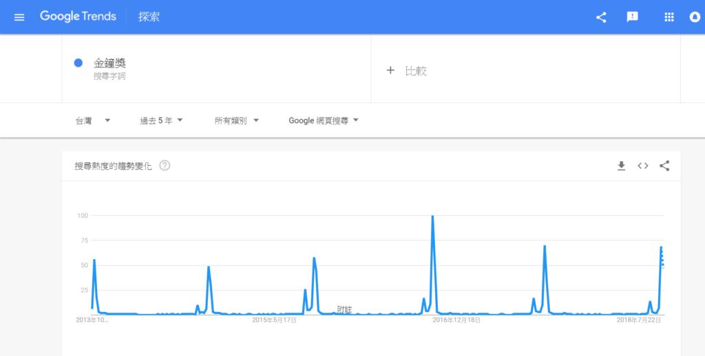 google趨勢 -週期性-金鐘獎