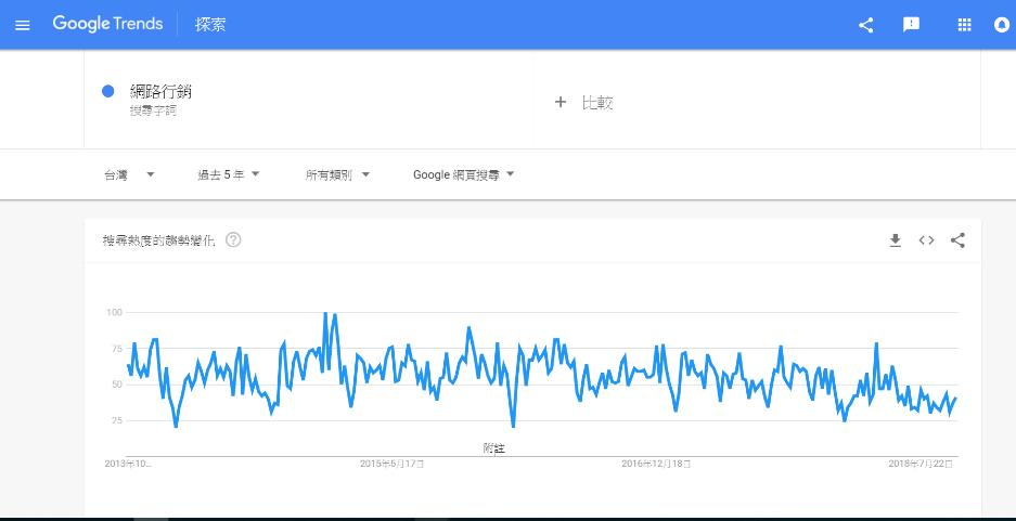 google趨勢-網路行銷-台灣區