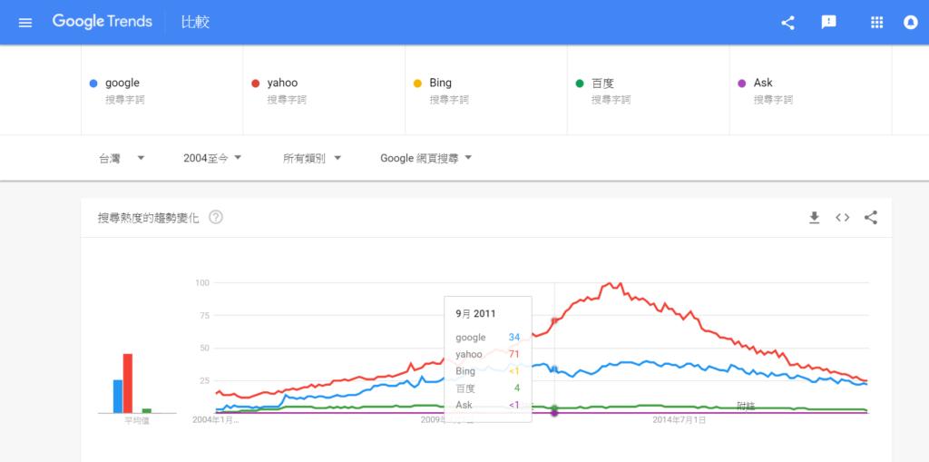 google趨勢 -五大搜尋引擎比較