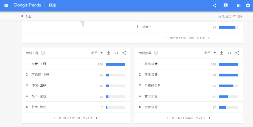 google趨勢 -吸管相關關鍵字
