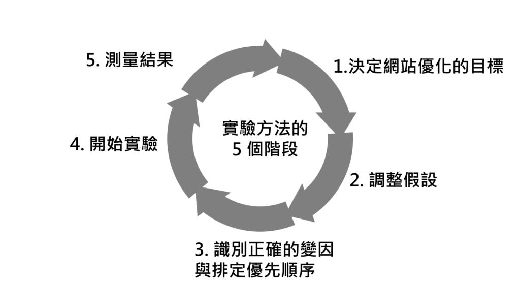 網站優化的5個步驟