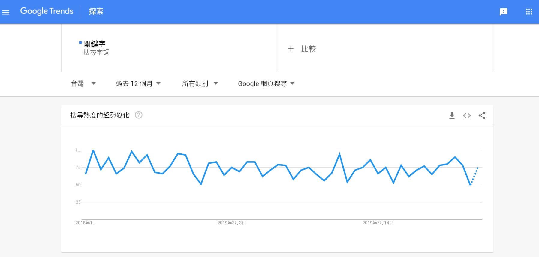 使用Google Trend追蹤「關鍵字」的關鍵字聲量