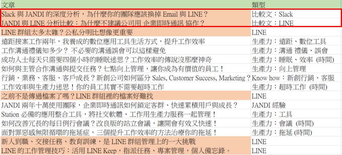 內容行銷案例 _競品比較文章
