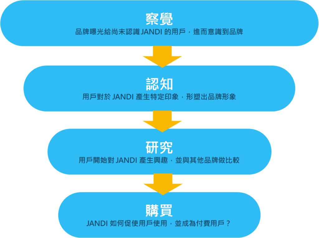 內容行銷案例 _ JANDI 行銷漏斗