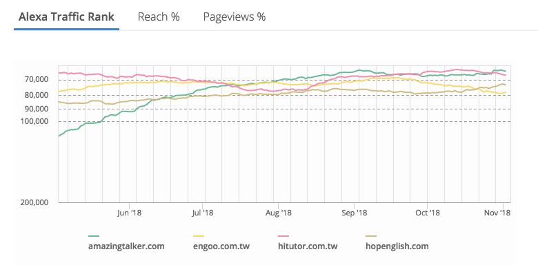 Alexa網站排名比較圖
