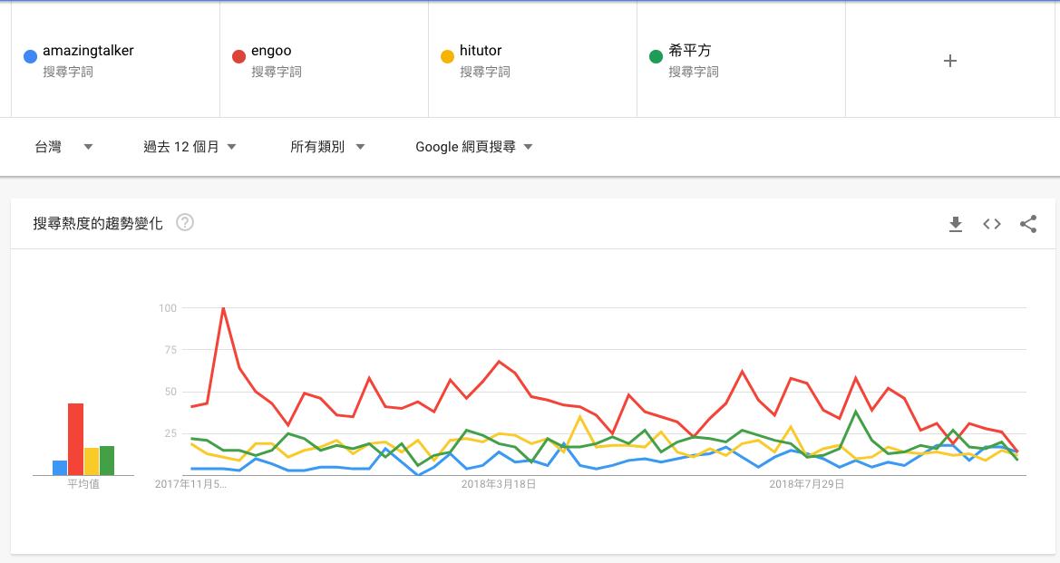 Google trend 品牌關鍵字比較表