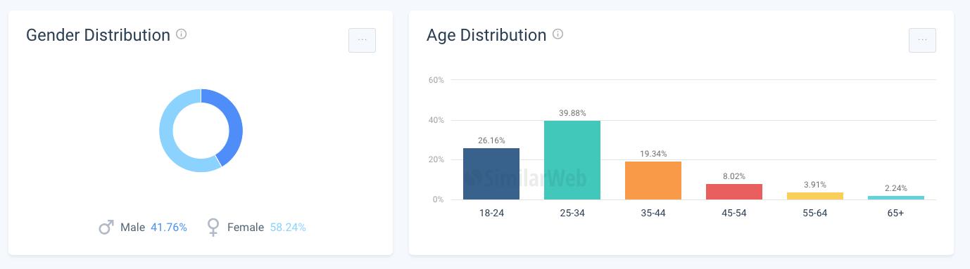 資料來源:similarweb-Amazingtalker 目標客群的性別與年齡分佈
