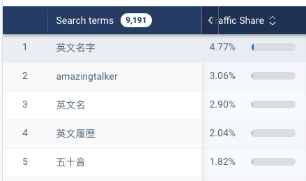 資料來源:alexapro 關鍵字流量佔比