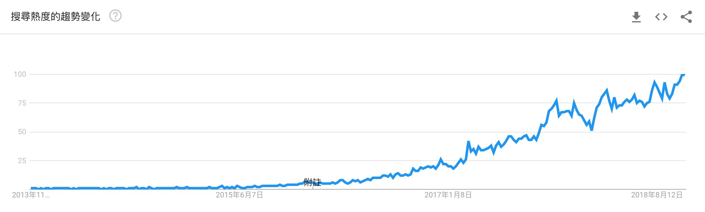 近五年Klook品牌趨勢熱度