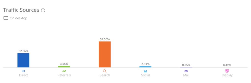 從SHOPLINE官網流量來源分析行銷策略