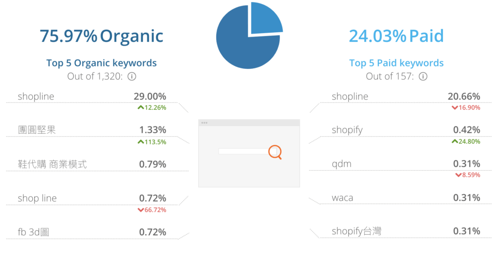 內容行銷案例SHOPLINE的進站關鍵字