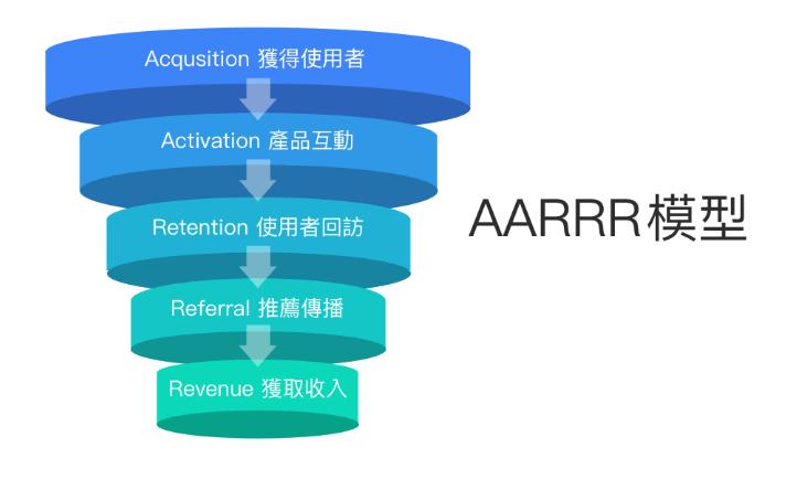 「AARRR」數位行銷策略