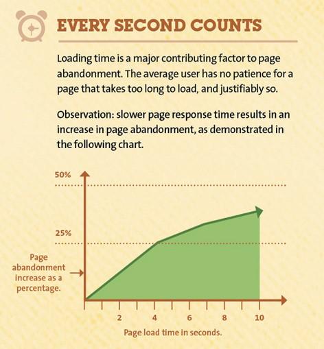 電商SEO-圖片過大-網頁加載時間過長