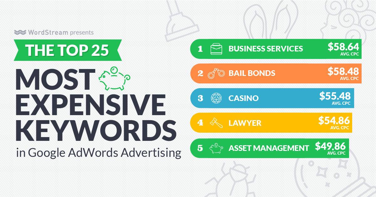 google關鍵字廣告top5 expensive