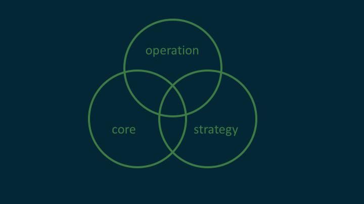 企業轉型-三種企業轉型
