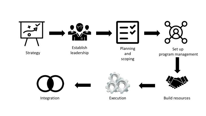 企業轉型-企業轉型七步驟