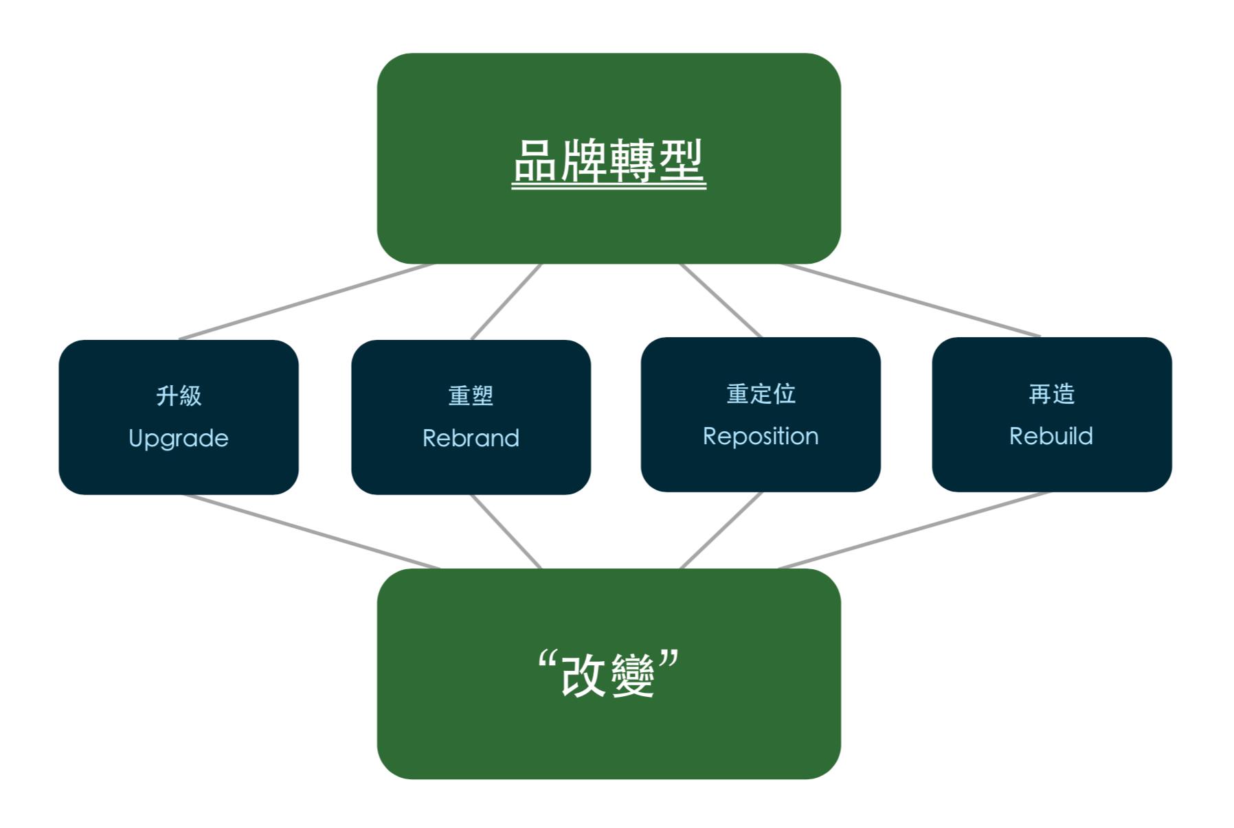 品牌轉型-架構圖-改變