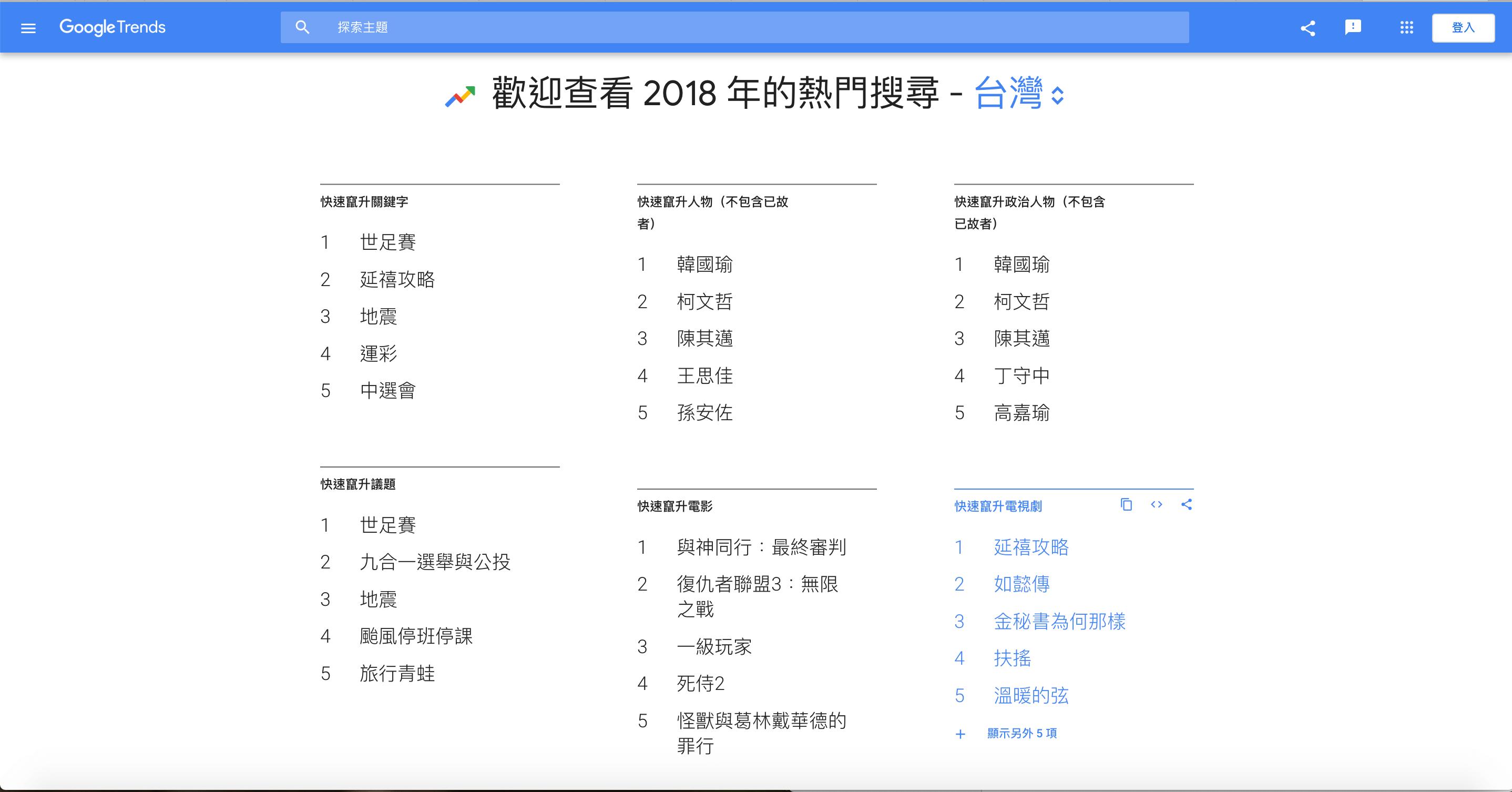 成長駭客-Google Trends 台灣