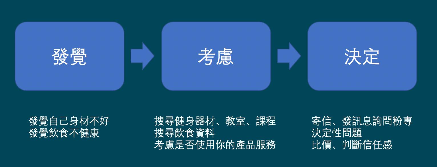 集客式行銷-消費者決策歷程