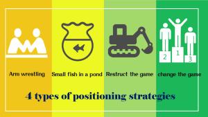 4種基礎定位策略