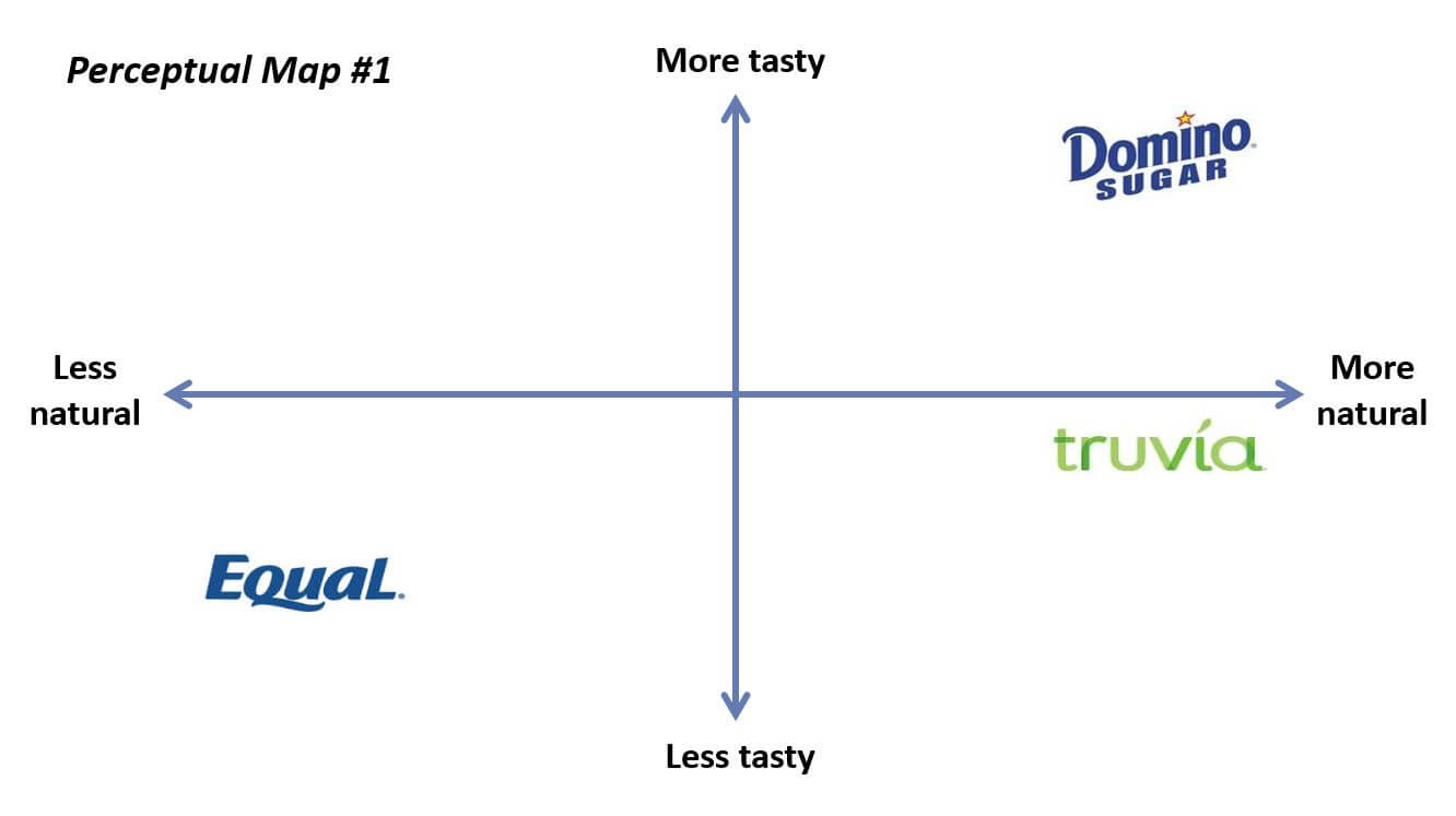 perceptual brand Mapping