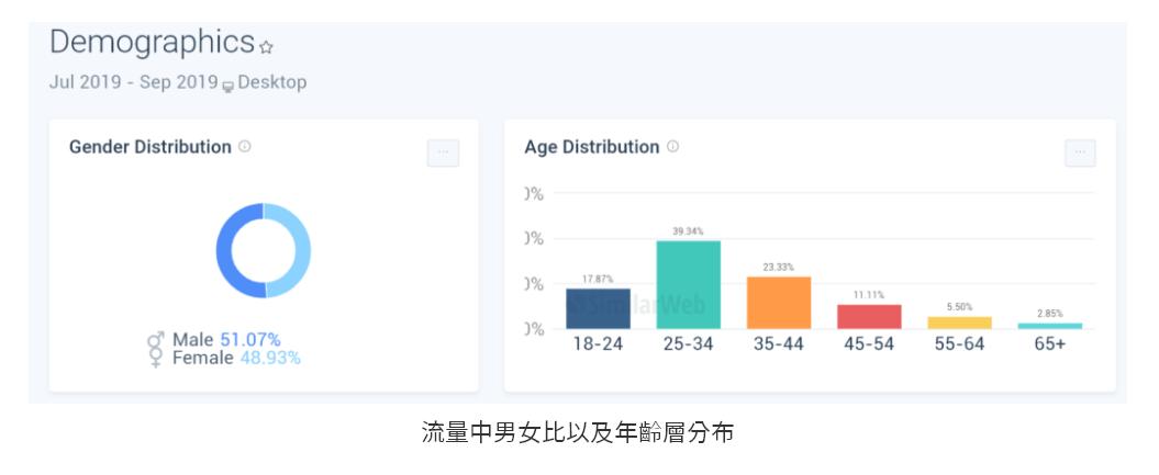 流量中男女比及年齡層分布