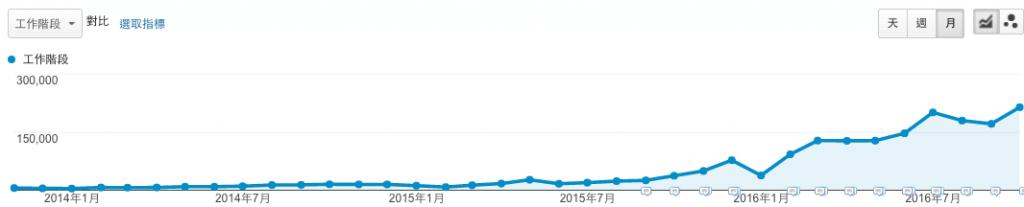 SEO服務_成長數據案例