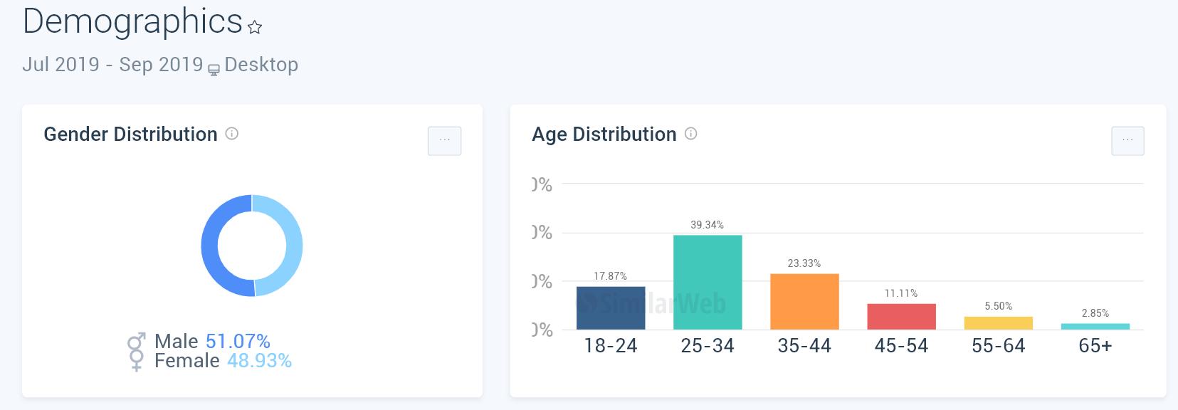 流量中男女比以及年齡層分布