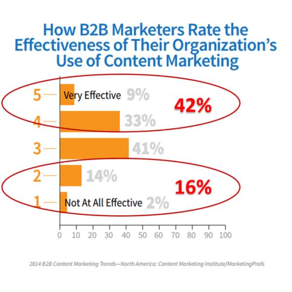 內容行銷-統計圖