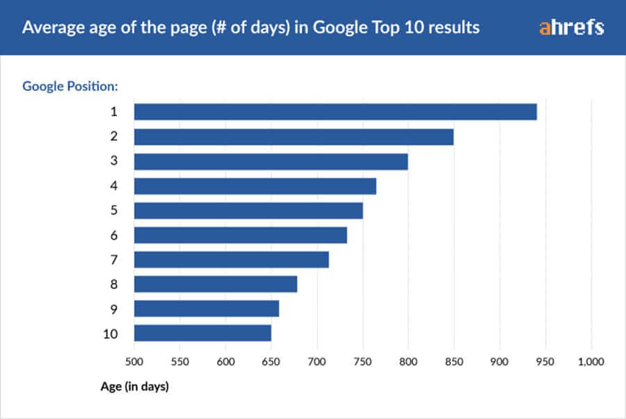 SEO成效 — Google排行前十名的平均頁面年齡