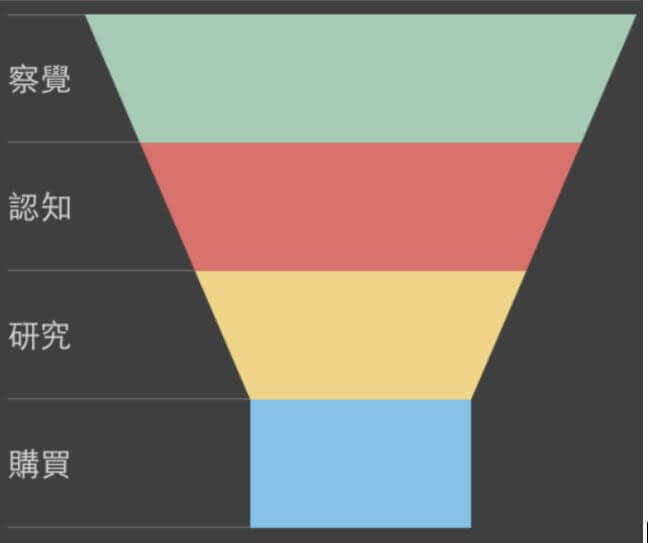 內容行銷-4