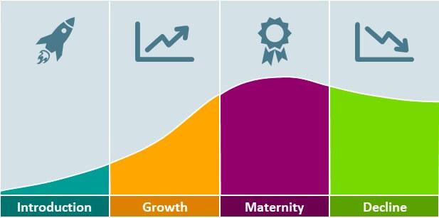 新品上市、新品策略