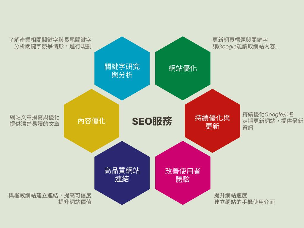 seo優化服務